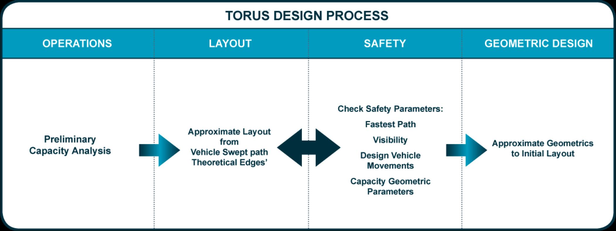 Torus workflow